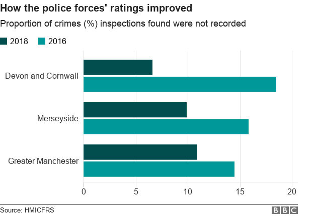 Chart showing the proportions of crimes not recorded by three forces