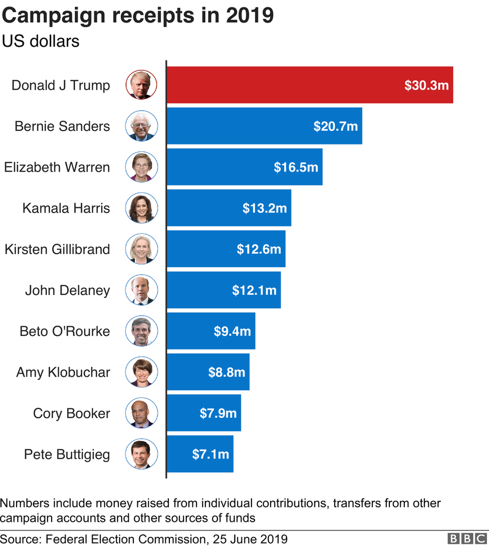 How much has been raised by each candidate