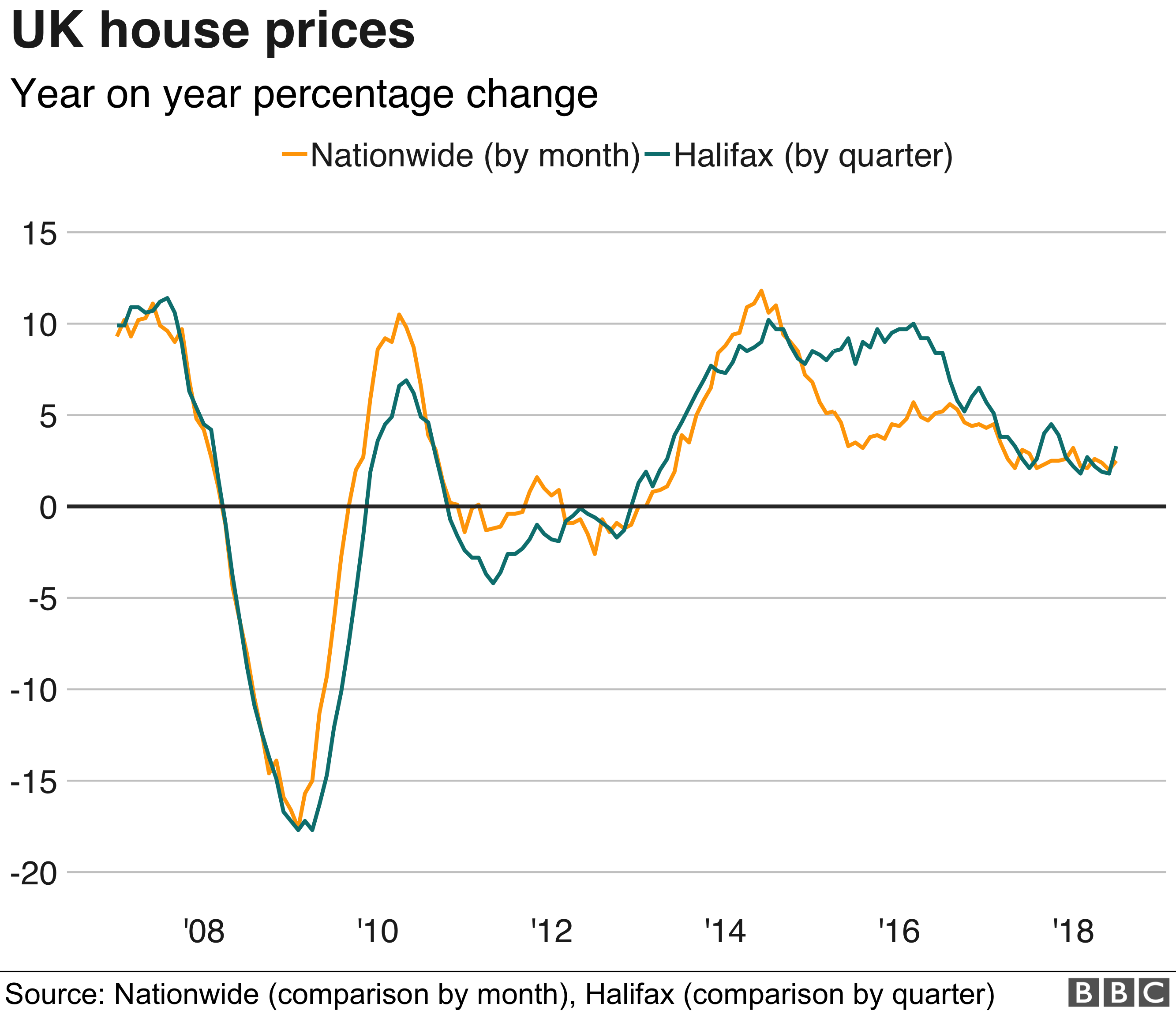 Annual change in house prices graph