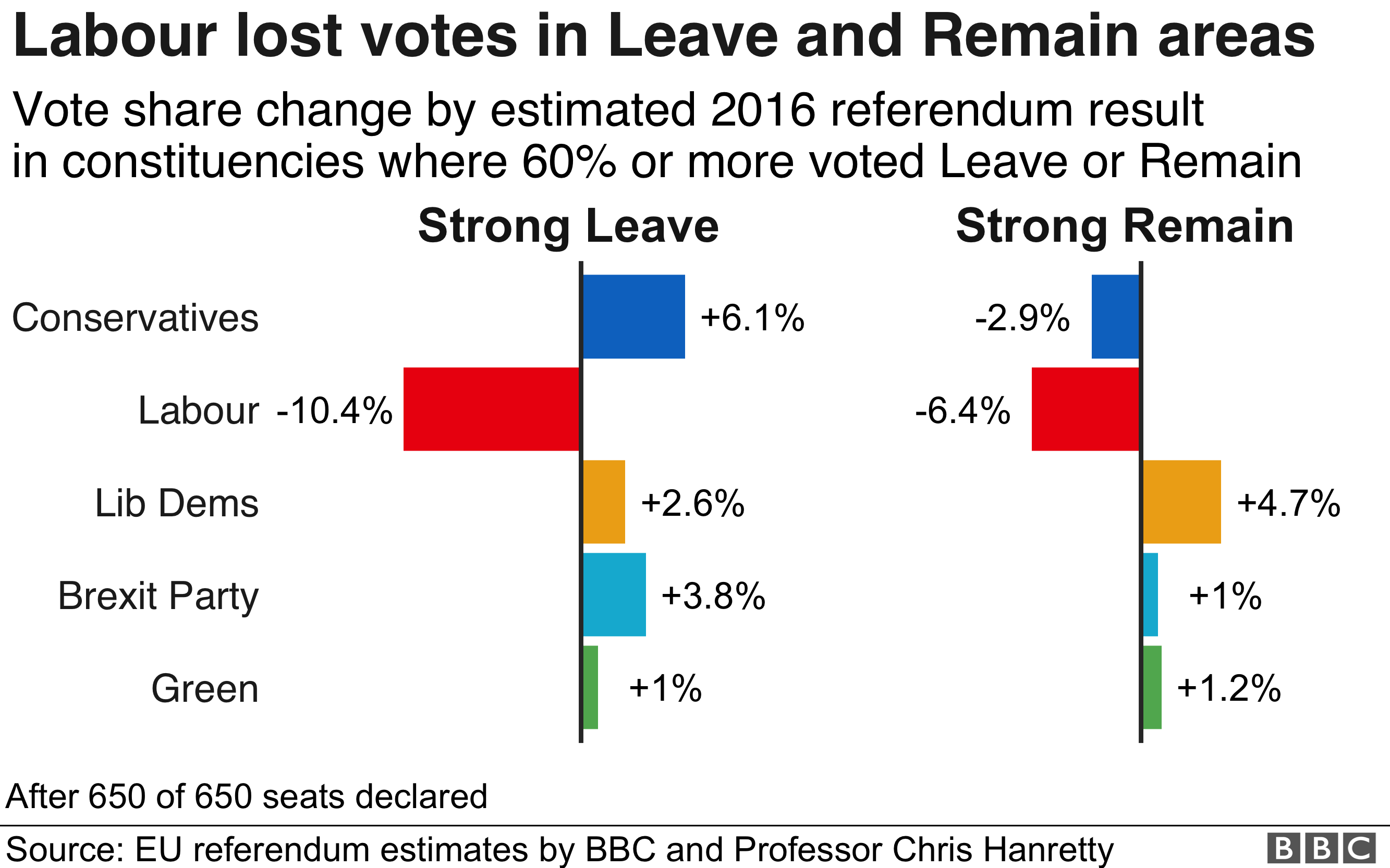 vote share changes in leave and remain areas
