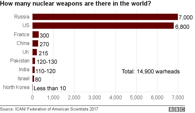 chart showing there are 14,900 warheads in the world, the majority in Russia and the US