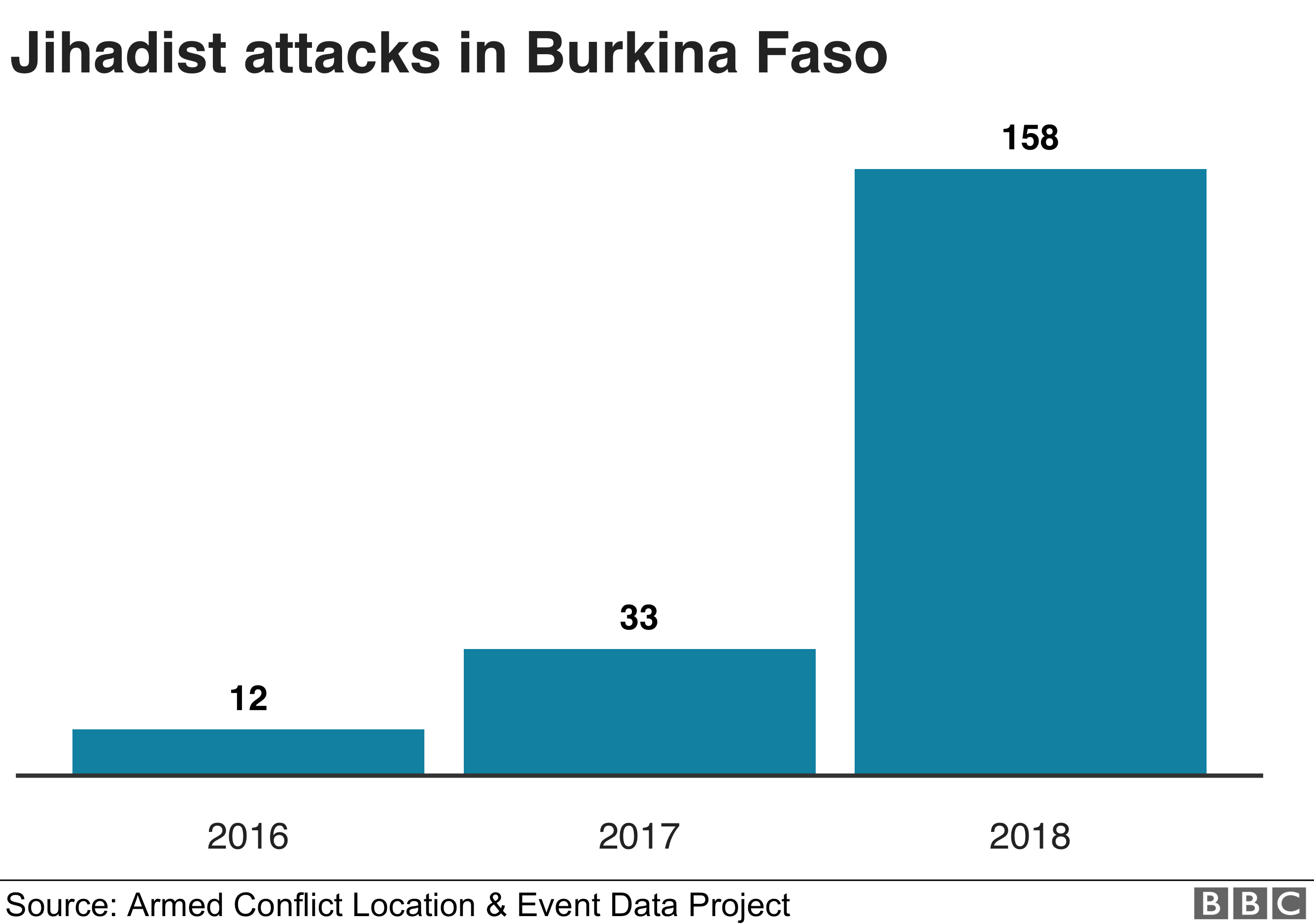 Graphic of jihadist attacks in Burkina Faso