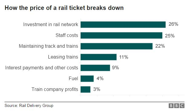 Trainticket breakdown