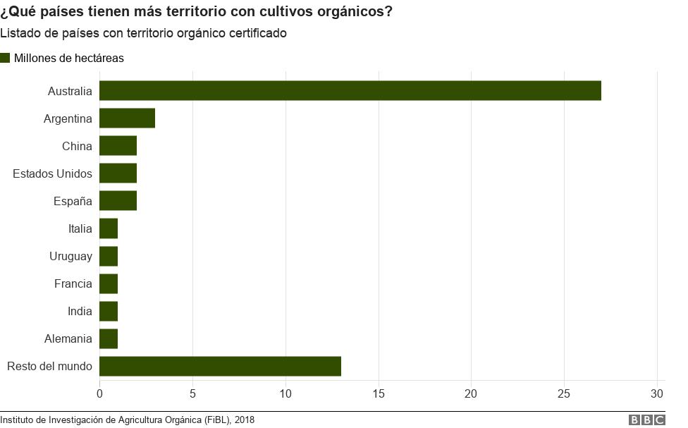 Listado de los país del mundo que más terreno certificado tienen calificado como orgánico.