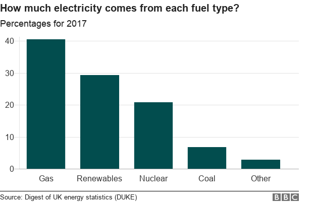 Chart showing the UK's energy mix