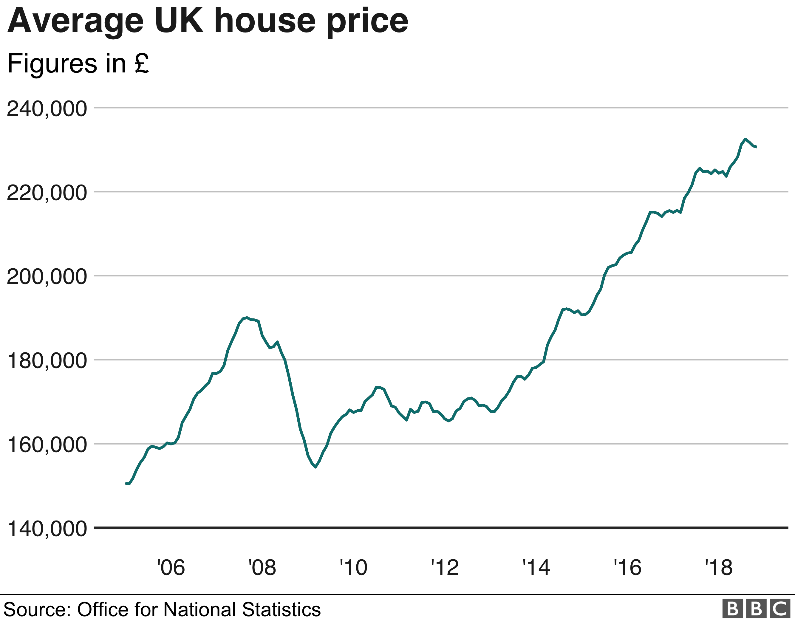 Average UK house price graph