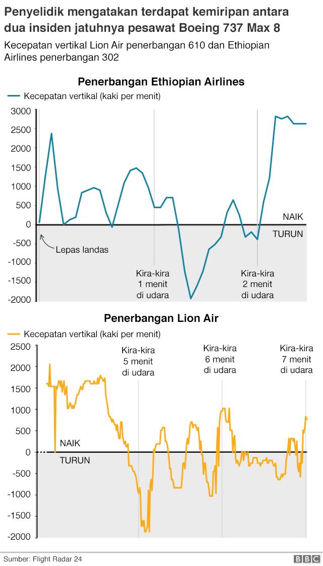 Grafik kecepatan vertikal Lion Air penerbangan 610 dan Ethiopian Airlines penerbangan 302