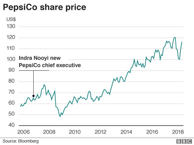 PepsiCo's share price