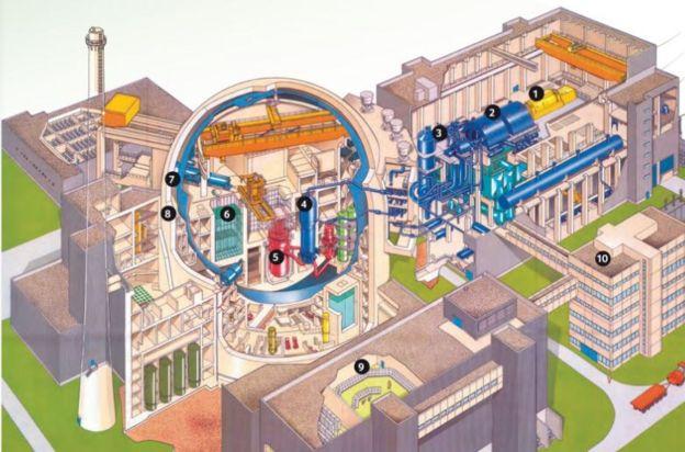 Ilustração mostra como é a estrutura de Angra 1: 5-reator, 6-piscina de combustível usado, 7-barreira de contenção de aço, 8-barreira de contenção de concreto, 1,2,3 e 4- turbinas e geradores, 9-sala de controle, 10-administração