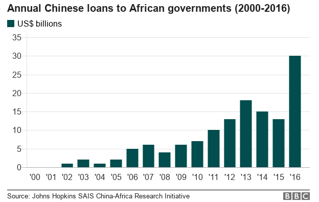Should Africa be wary of Chinese debt? - BBC News