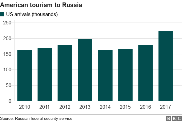 Charts shows how many thousands of American tourists went to Russia between 2010 and 2017.