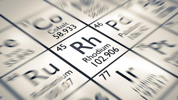 Símbolo químico do ródio
