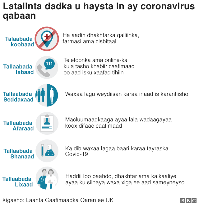 Talooyiin ku saabsan coronavirus