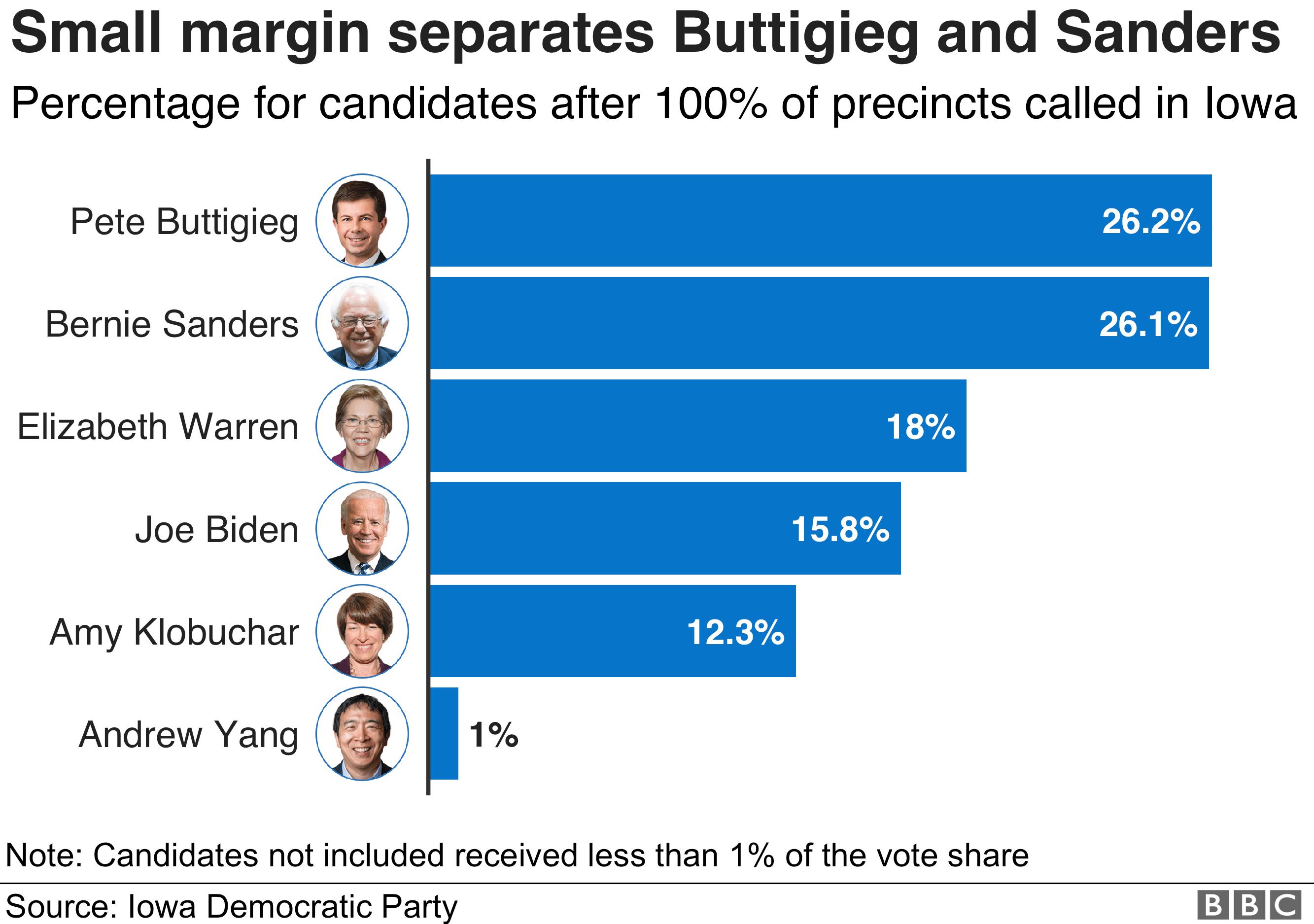 Chart showing a breakdown of the results in Iowa: Pete Buttigieg 26.2%, Bernie Sanders 26.1%, Elizabeth Warren 18%, Joe Biden 15.8%, Amy Klobuchar 12.3%, Andrew Yang 1%