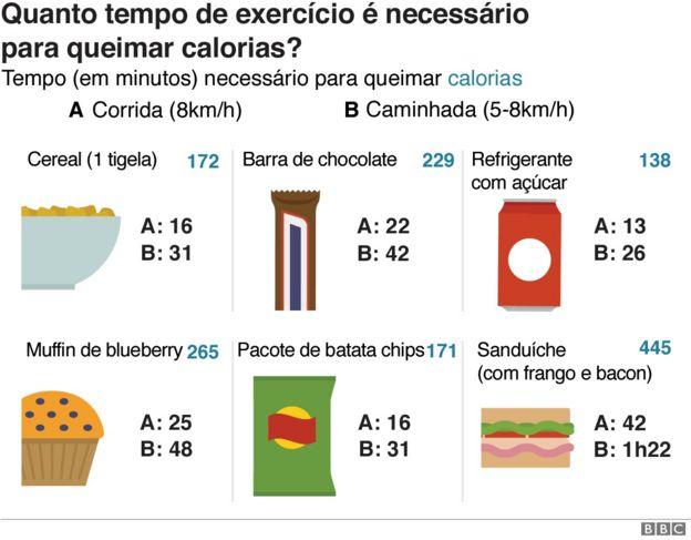 Gráfico com tempo necessário para queimar calorias contidas em diferentes alimentos