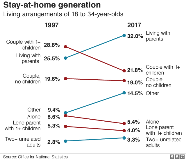 Living arrangements of 18 to 34-year-olds