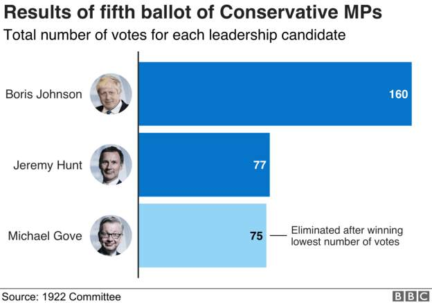 Bar chart showing final MPs' ballot numbers