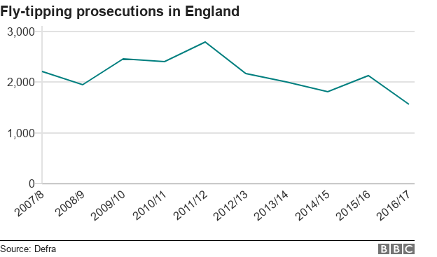 Line chart showing falling fly-tipping prosecutions in England