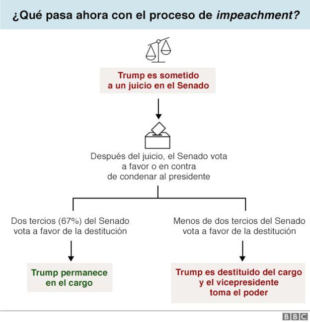 Infografía Impeachment
