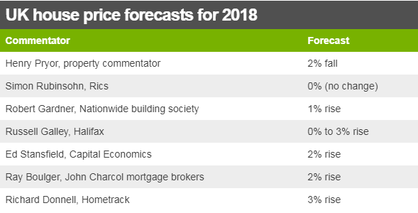 Analysts house price predictions for 2018 ranging from minus two per cent to plus three per cent