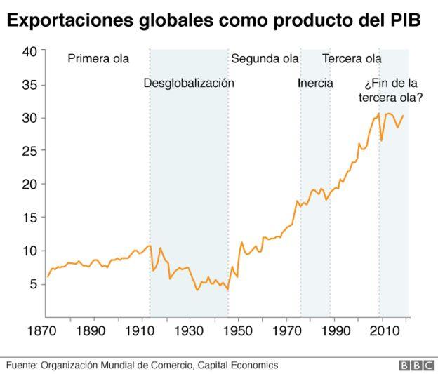 Gráfico globalización