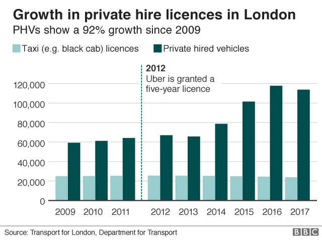 Uber granted short-term licence to operate in London - BBC News