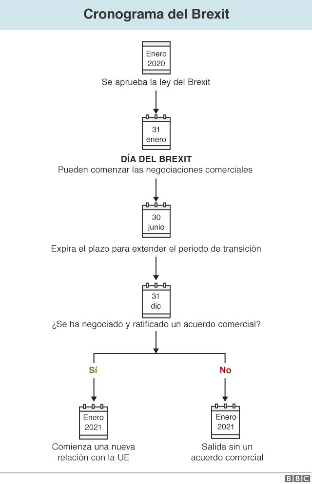 cronograma del Brexit