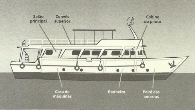 Compartimentos do livro Bateau Mouche, reprodução de livro de Ivan Sant'anna