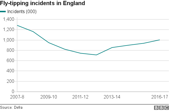 Chart showing trends in fly-tipping in England