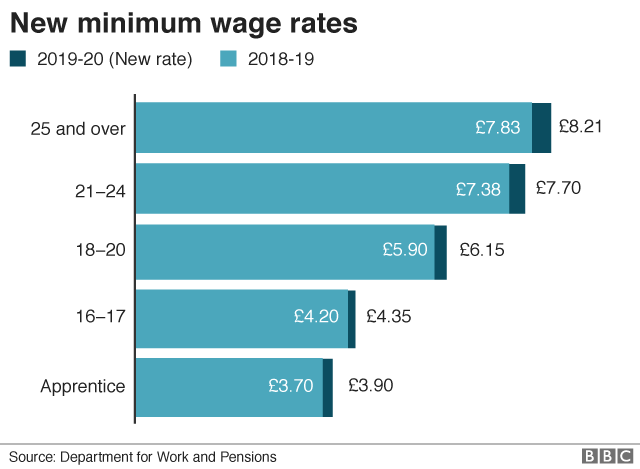 When Does Minimum Wage Go Up >> Minimum Wage Rates Rise But Bills Go Up Too Bbc News