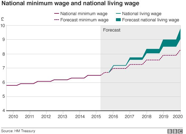 Graphic: National minimum and living wage projections