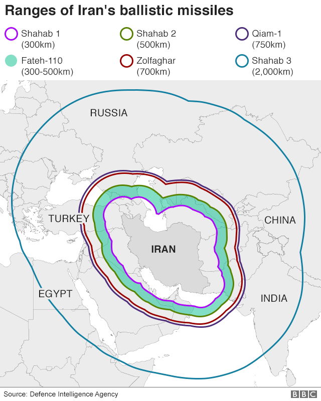 Iran's ballistic missiles and ranges