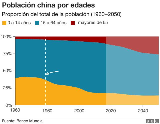 Población china por edades.