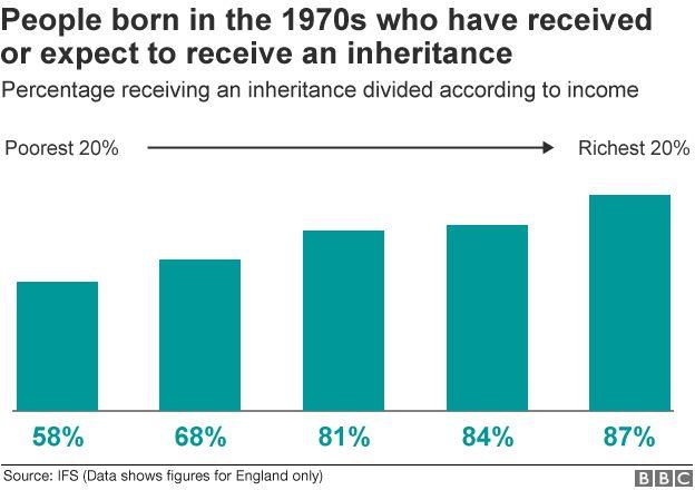Inheritance by wealth
