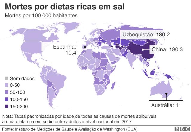 Gráfico sobre mortes por dietas ricas em sal