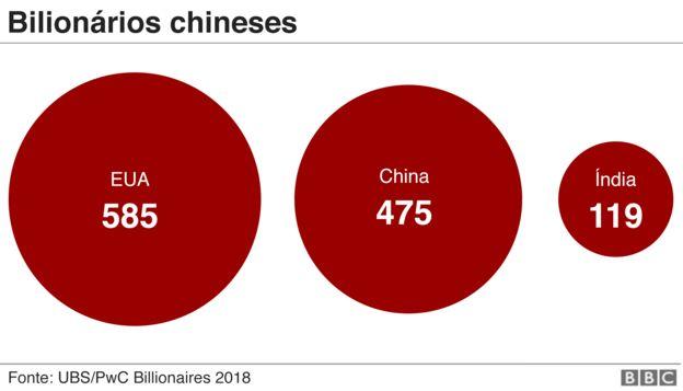 Gráfico compara quantidade de bilionários no Estados Unidos (585), na China (475) e na Índia (119)