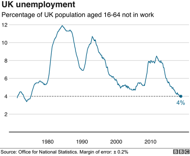 Graph of unemployment figures