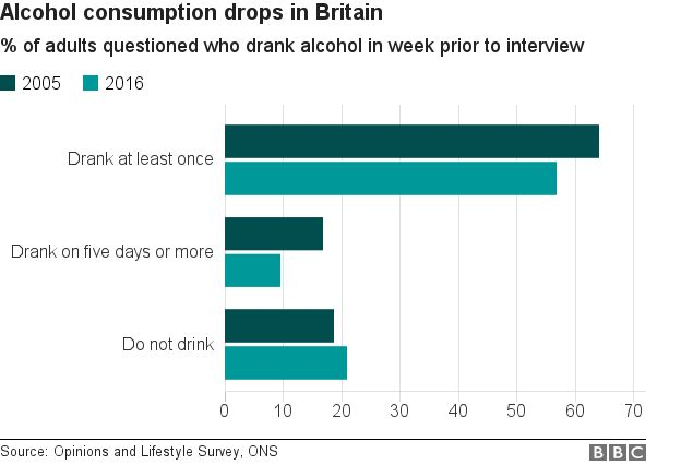 2017/W21: Alcohol Consumption in Britain - dataset by