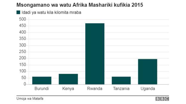 Msongamano wa watu Afrika mashariki kufikia 2015