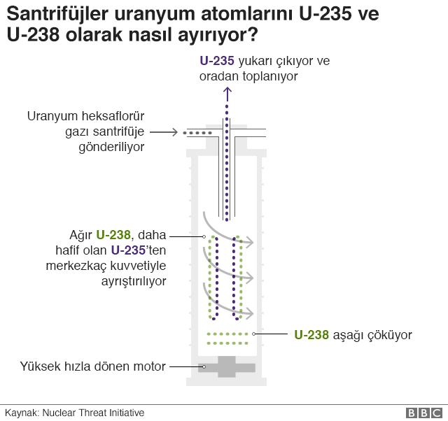 Ä°ran U-235