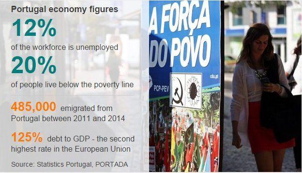 Portugal data pic