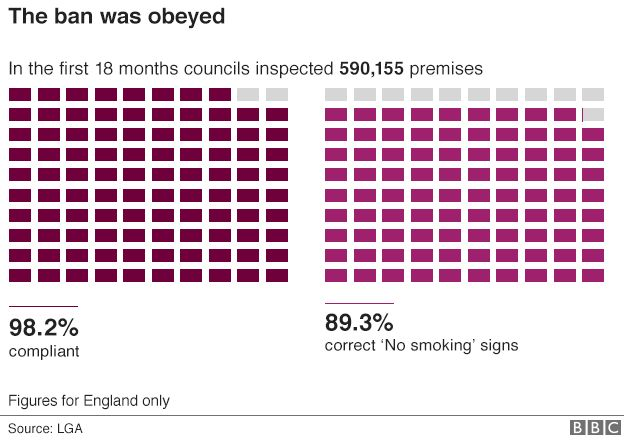 Pub Smoking Ban 10 Charts That Show The Impact Bbc News