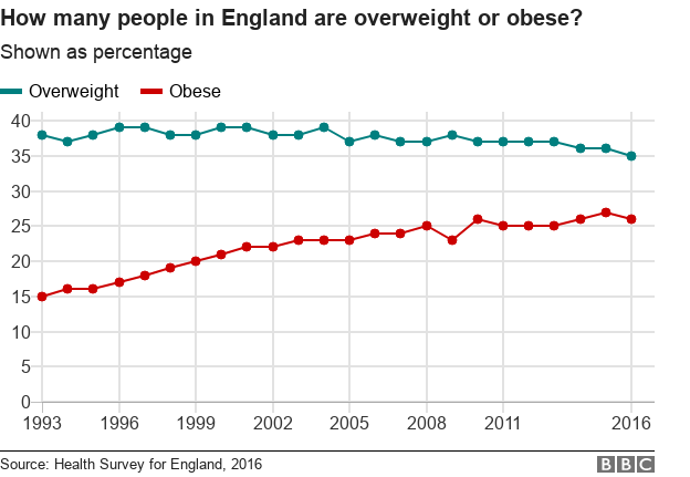 Chart showing rising prevalence of obesity in England, 1993 to 2016