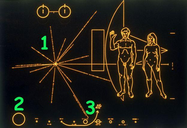 Plaque avec les numéros 1, 2 et 3