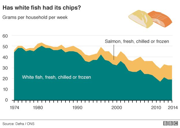 10 ways the UK's eating habits have changed - BBC News
