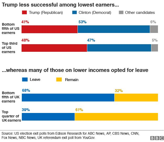 chart showing how people of different income groups voted in the US election and EU referendum according to exit polls