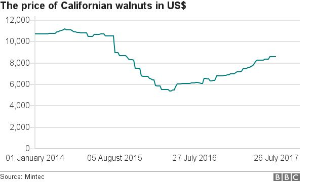 Graph of Californian walnuts price