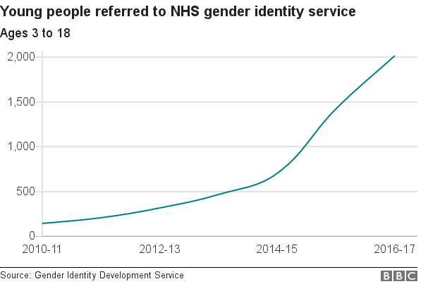Chart showing rise in young people seeking help with gender identity