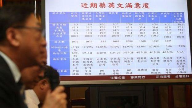 国民党立委陈宜民12日在立法院公布蔡英文总统施政周年满意度调查结果。