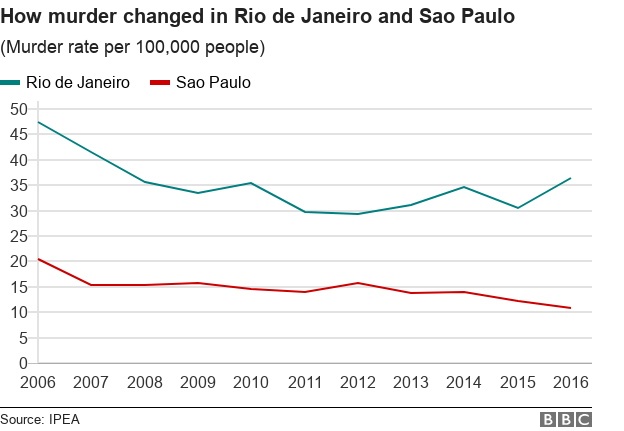 Chart showing how the murder rate has changed in Rio de Janeiro and Sao Paulo between 2006 and 2016. Overall decline, apart from a recent increase in Rio.